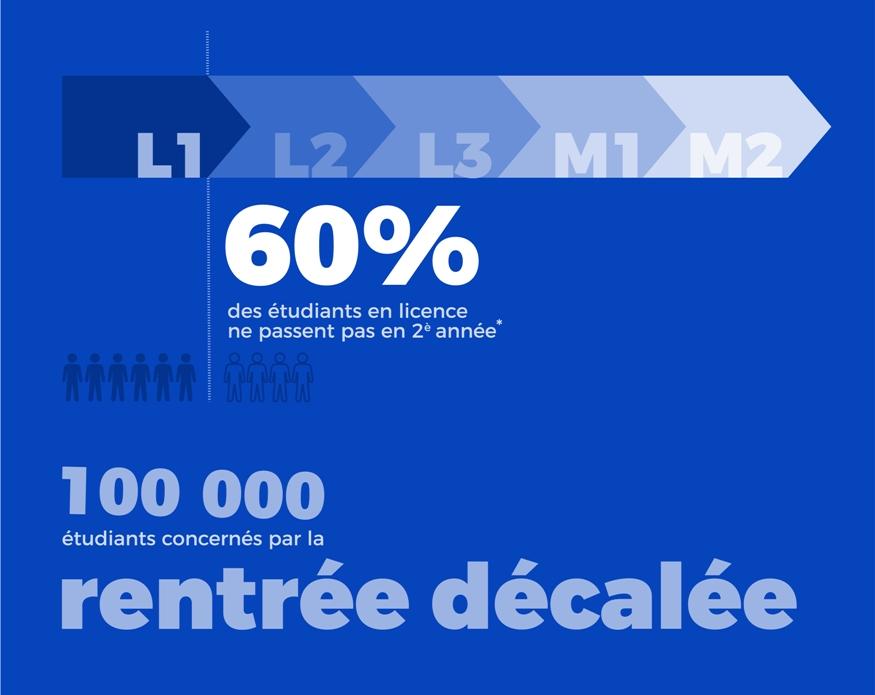 La rentrée décalée en chiffre en France